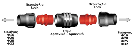 αυτόματο πότισμα-ανάλυση συνδέσμου lock